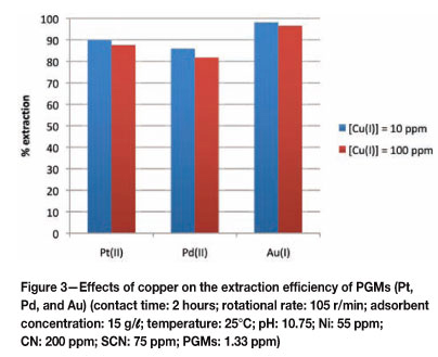 The application of activated carbon for the adsorption and