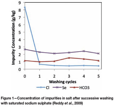 wash indicator mechanism