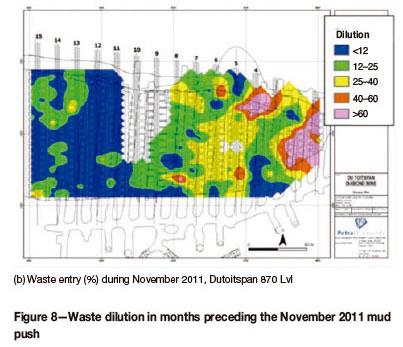 Review Of Mud Rush Mitigation On Kimberleys Old Scraper Drift Block
