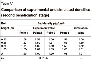 The Results Show That Mean Bed Densities At Diffe Measurement Points Are Close To 1 59 G Cm3 With A Standard Deviation Sρ Of 0 0125