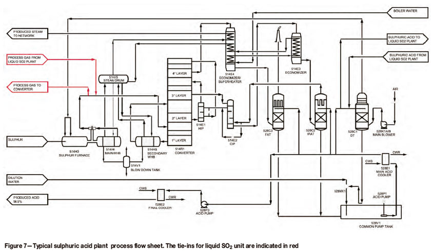 aker acid plant process flow diagram aker database wiring aker acid plant process flow diagram