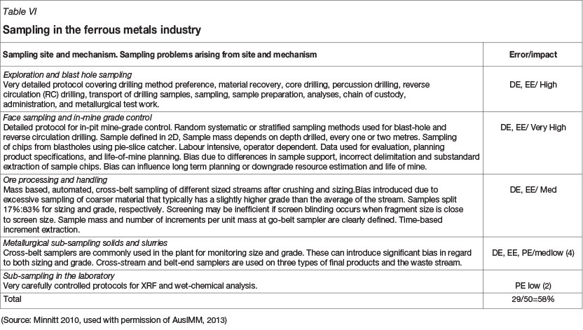 Sampling in the south african minerals industry a summary of the main issues in regard to sampling in the ferrous metals industries taken here to be represented by iron and manganese is presented in maxwellsz