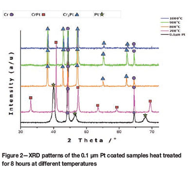 Investigating the chromium platinum coated system figure 3 shows the xrd patterns of the 03 m pt coated samples after heat treatment a pt peak at can be seen at 700c indicating that the ccuart Image collections