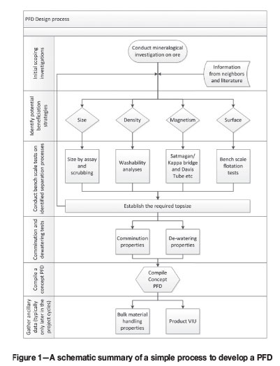 A Simple Framework For Developing A Concept Beneficiation Flow Sheet