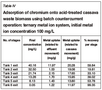 Removal of heavy metals using cassava peel waste biomass in