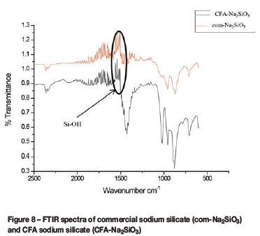 Synthesis of sodium silicate from South African coal fly ash and its
