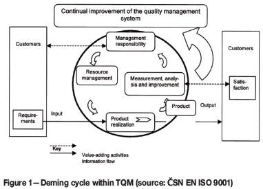 Continuous improvement management for mining companies