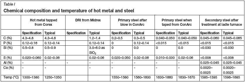 Introduction To The Production Of Clean Steel