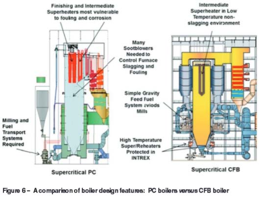 The value proposition of circulating fluidized-bed technology for ...