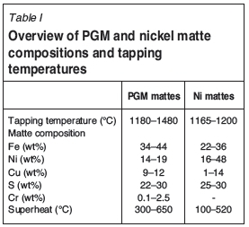 Tapping of PGM-Ni mattes: An industry survey