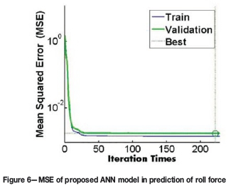 Application of finite element method and artificial neural