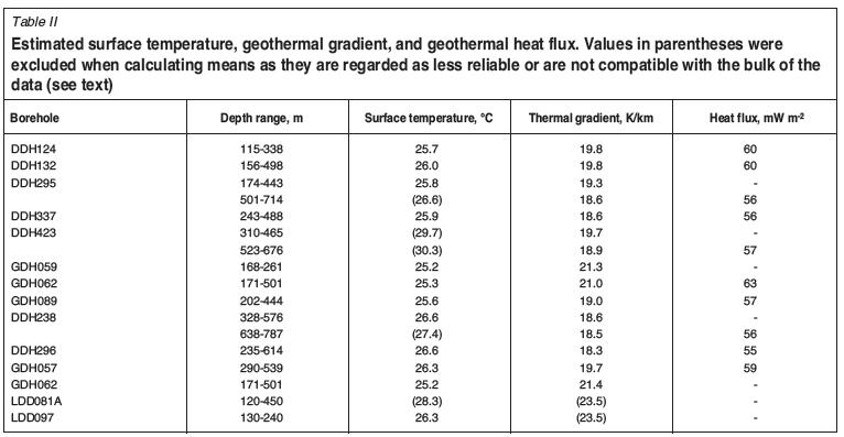 Virgin rock temperature study of venetia diamond mine for Table th gradient