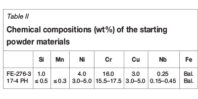 The influence of particle size distribution on the