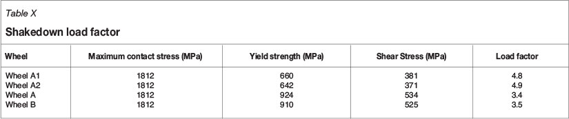 Effect of yield strength on wear rates of railway wheels