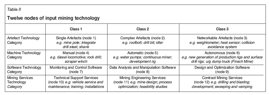 The nature of mining input technology in South Africa