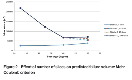 The influence of various factors on the results of stability