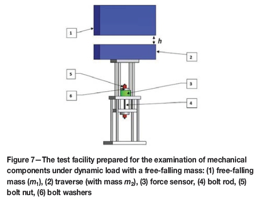 A methodology for laboratory testing of rockbolts used in