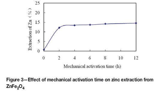 Extraction of zinc from zinc ferrites by alkaline leaching compared with the non activated sample the zinc extraction increased slightly about 13 of the contained zinc was released after 4 hours of mechanical ccuart Gallery