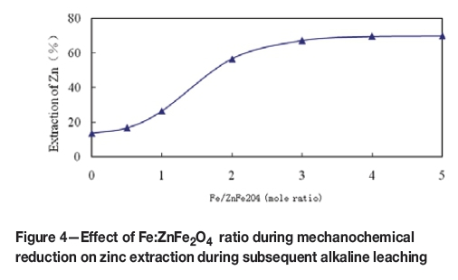 Extraction of zinc from zinc ferrites by alkaline leaching xrd patterns of the znfe2o4 after grinding with fe at different molar ratios for 6 hours are shown in figure 5 the intensities of the main diffraction ccuart Gallery