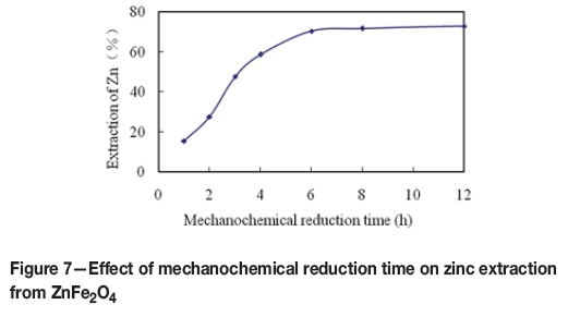 Extraction of zinc from zinc ferrites by alkaline leaching the effect of mechanochemical reduction time on zinc extraction is shown in figure 7 as expected the rate of zinc leaching increased with an increase in ccuart Gallery