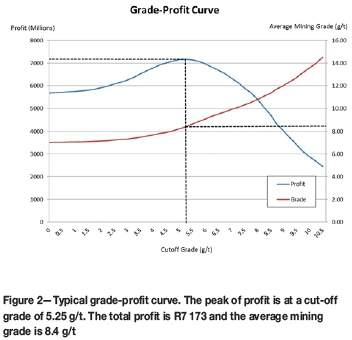 impact of discount rates on cut off grades for narrow tabular gold