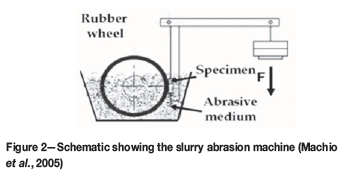Slurry abrasion of WC-4wt%Ni cold-sprayed coatings in synthetic