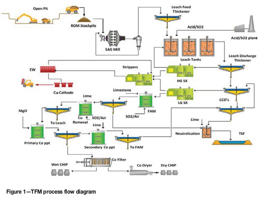 copper mining process flow diagram  diagrams  auto parts