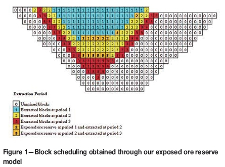 Optimizing open-pit block scheduling with exposed ore reserve