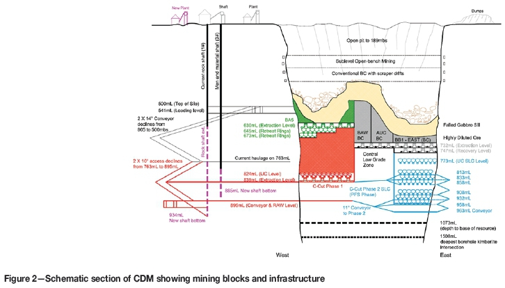 Cave block diagram introduction to electrical wiring diagrams the ccut block cave design for cullinan diamond mine rh scielo org za cave formation diagram island diagram ccuart Images