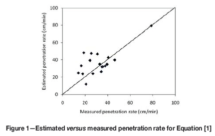 Share your penetration rate of rotary drills curious