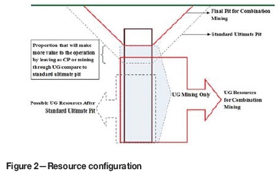 Where to make the transition from open-pit to underground
