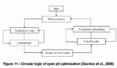 Optimization in underground mine planning - developments and