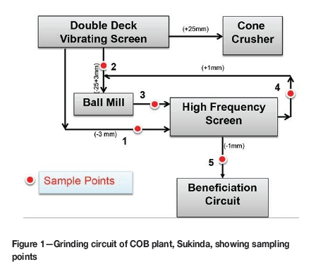 Ball Mill Schematic Diagram on ball mill drawing, ball mill detail, ball mills section, ball size charts, ball mill design, ball mill box, ball mill size, ball mill plans, ball mill tool, ball mill maintenance, ball mill grinding, ball mill amp limestone, ball bearing diagram, ball mill operation, ball screws for mini mill,
