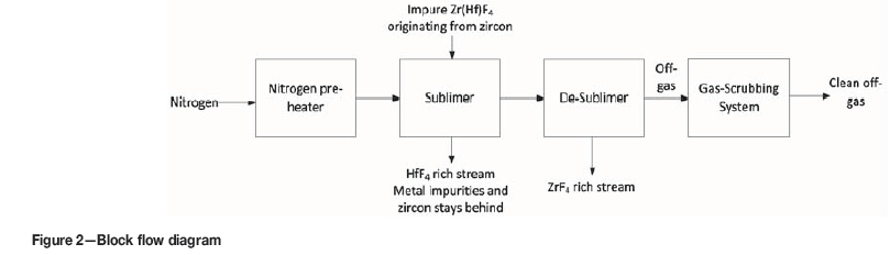 Selective Sublimationdesublimation Separation Of Zrf4 And Hff4