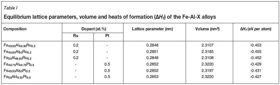First-principles studies of Fe-Al-X (X = Pt, Ru) alloys