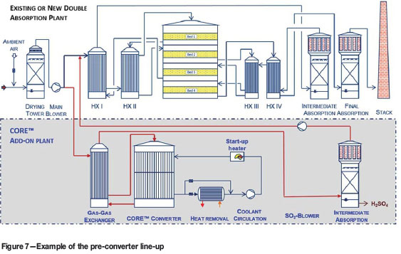 Economical abatement of high-strength SO2 off-gas from a smelter