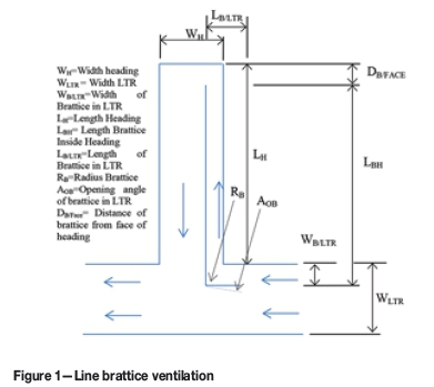 Analysis of the effect of ducted fan system variables on