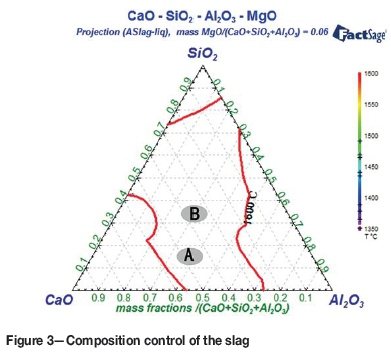 Effect Of Different Refining Slag Systems On The Cleanliness Of