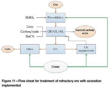 Evaluation Of Ozonation Technology For Gold Recovery And Cyanide Management During Processing Of A Double Refractory Gold Ore