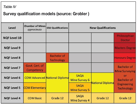 Status of the phasing out of the chamber of mines of south africa a review of credits obtained by these four coc when compared with the curriculum of the current national diploma reveals the following malvernweather Images