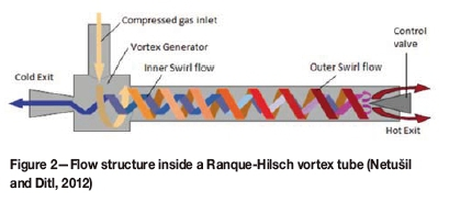 Conceptual use of vortex technologies for syngas purification and
