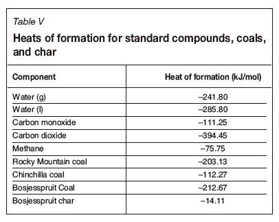 For The Char An Estimate Of CV From South African Coals Was Used As Derived By Theron And Le Roux 2015