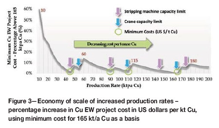 Copper electrowinning circuit design: optimized costing as a