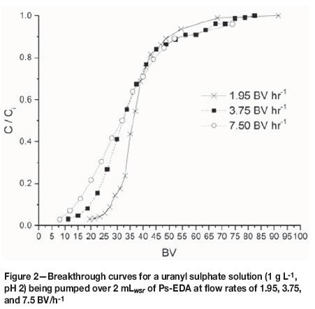 Ethylenediamine-funtionalized ion exchange resin for uranium