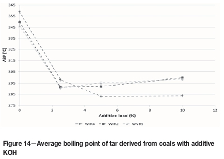 Influence of additives on the devolatilization product yield