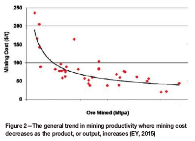 Optimization of the load-and-haul operation at an opencast colliery