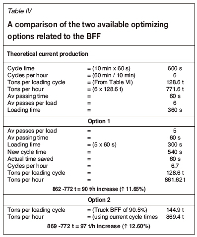 Optimization of the load-and-haul operation at an opencast