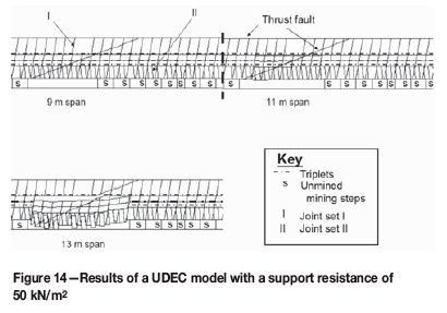 Determination of stable spans in UG2 excavations