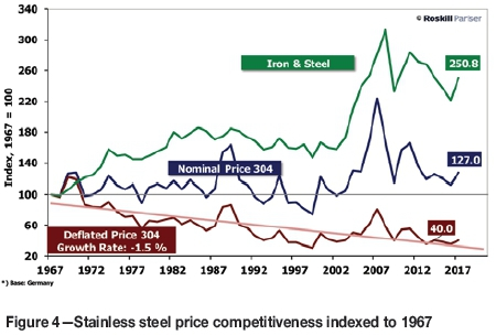 Changing nickel and chromium stainless steel markets - a review