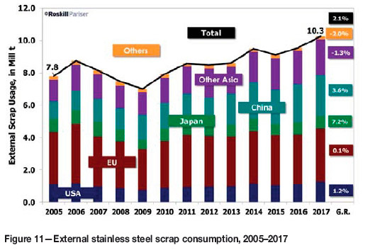 becb9ed9452d00 Changing nickel and chromium stainless steel markets - a review